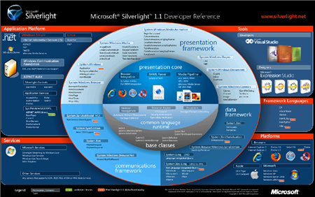 Silverlight 1.1 developers overview